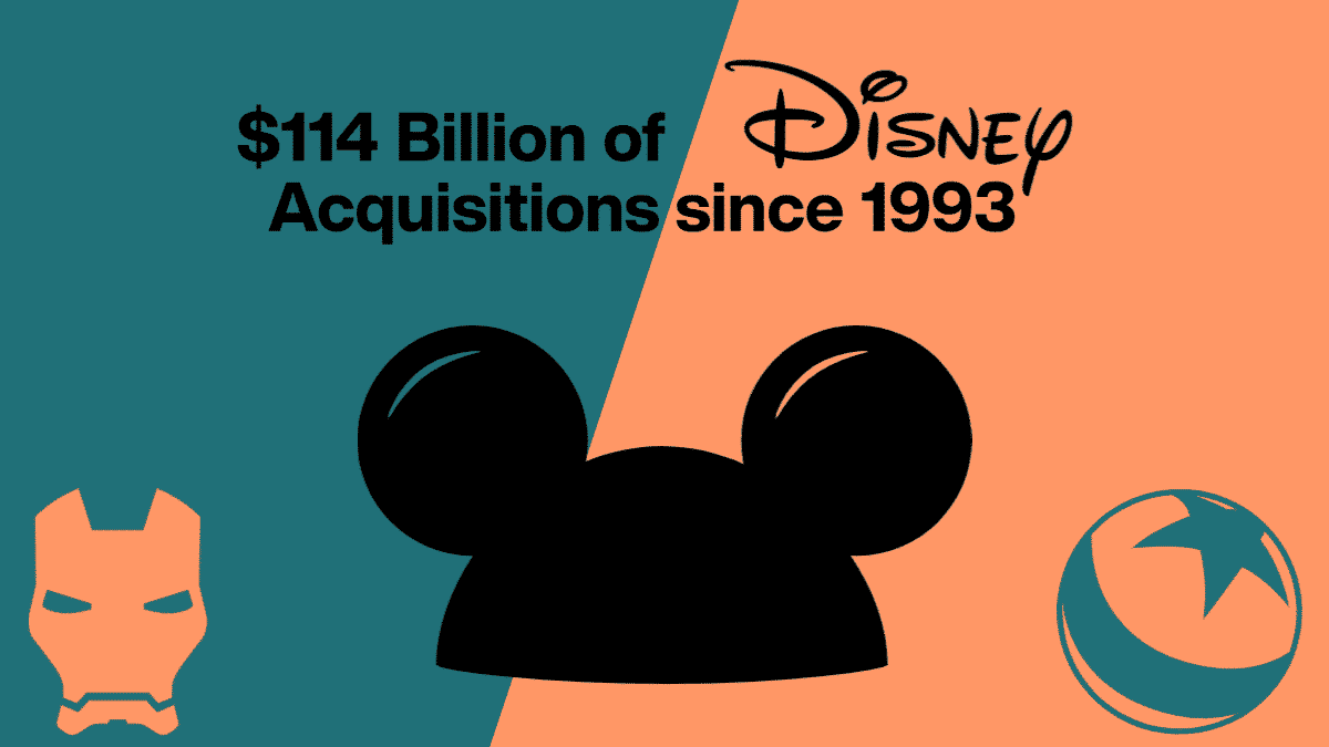 12 Insane Walt Disney Company Acquisitions Over 112 Billion