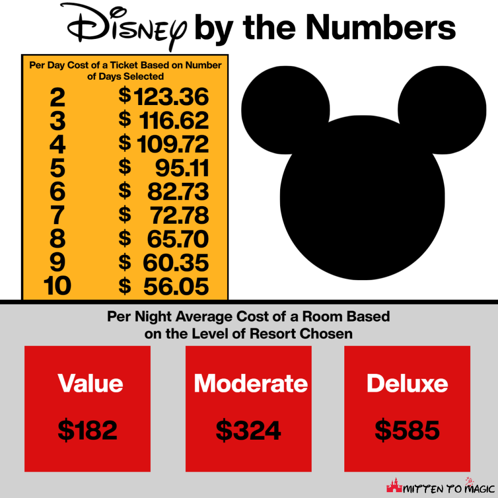 Price of admission to Walt Disney World and the average price of a resort room based on the level chosen.