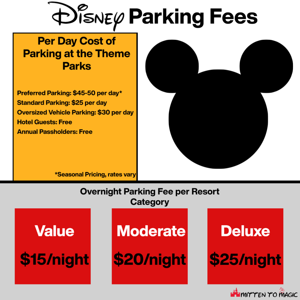 Walt Disney World Parking Fees | $15/night for value resorts, $20/night for moderate resorts, $25/night for deluxe resorts. $25/day for non guests at the theme parks