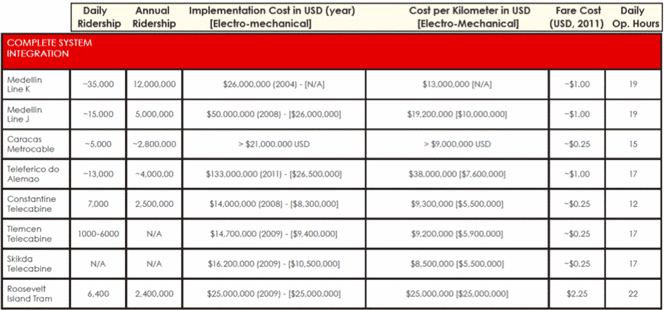 Chart of costs to build modern gondola systems